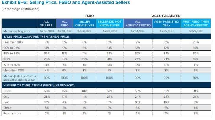 2018 NAR FSBO Sales Stats