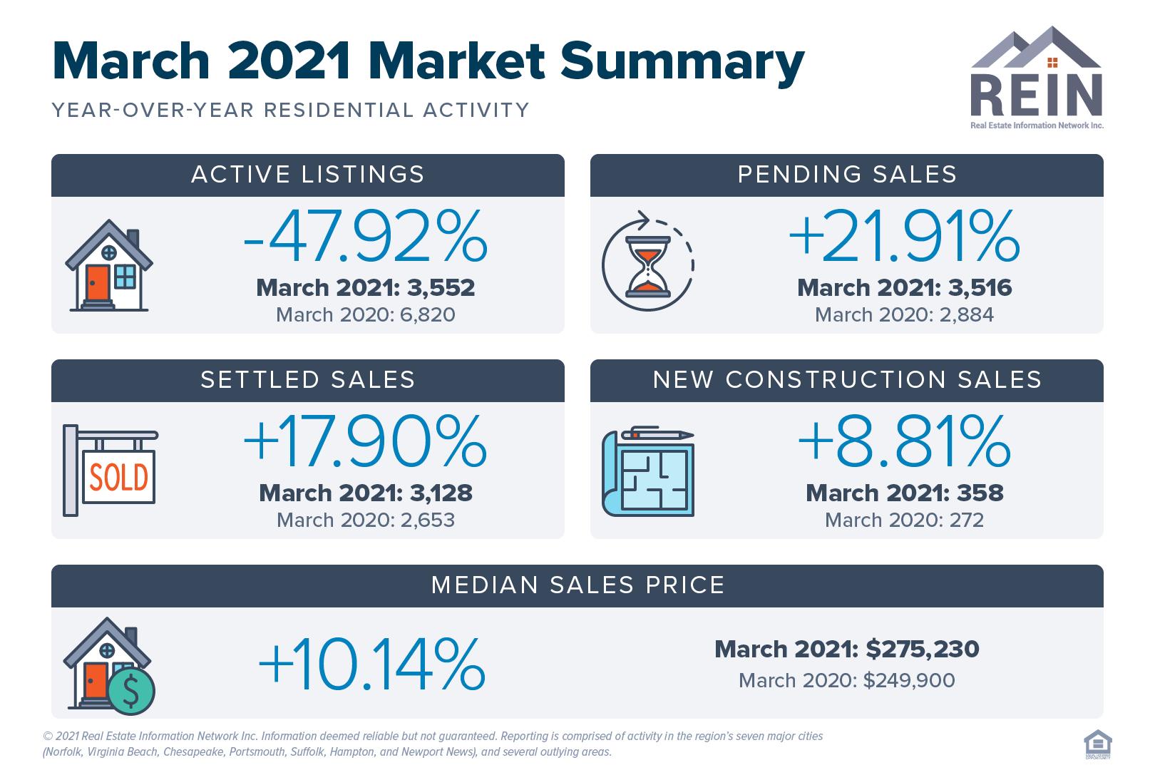 March 2021 Market Summary